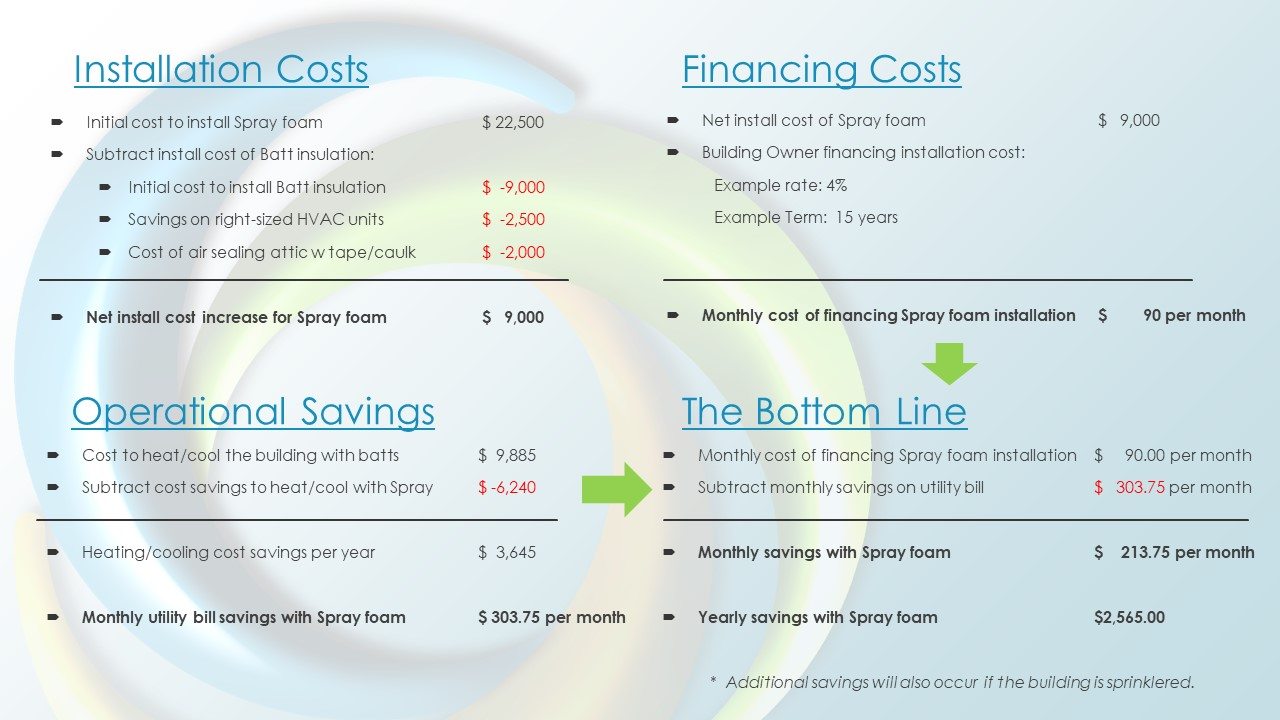 cost comparison spray vs batt insulation; batt insulation cost; spary insulation cost; icynene insulation cost comparison